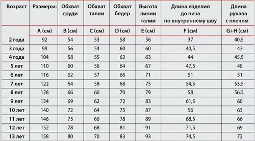 638b3573c Таблица размеров обуви и одежды для детей по возрасту: как правильно ...