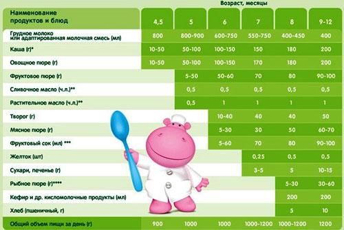 Таблицы введения прикорма воз…, таблица введения прикорма воз.