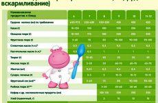 Введение первого прикорма на грудном и искусственном вскармливании: какие давать продукты детям до года